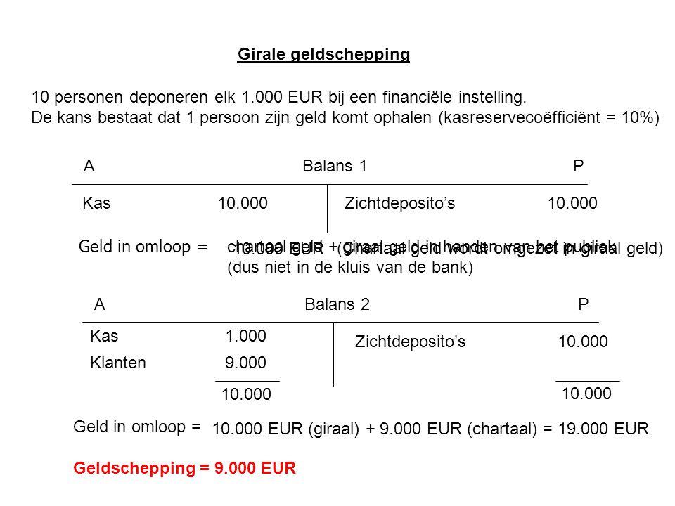 Balans 1AP Kas10.000Zichtdeposito's10.000 Geld in omloop = chartaal geld + giraal geld in handen van het publiek (dus niet in de kluis van de bank) 10