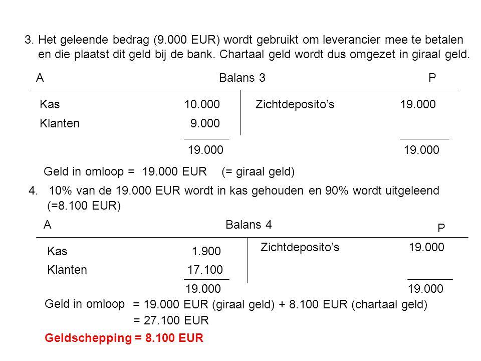 3. Het geleende bedrag (9.000 EUR) wordt gebruikt om leverancier mee te betalen en die plaatst dit geld bij de bank. Chartaal geld wordt dus omgezet i