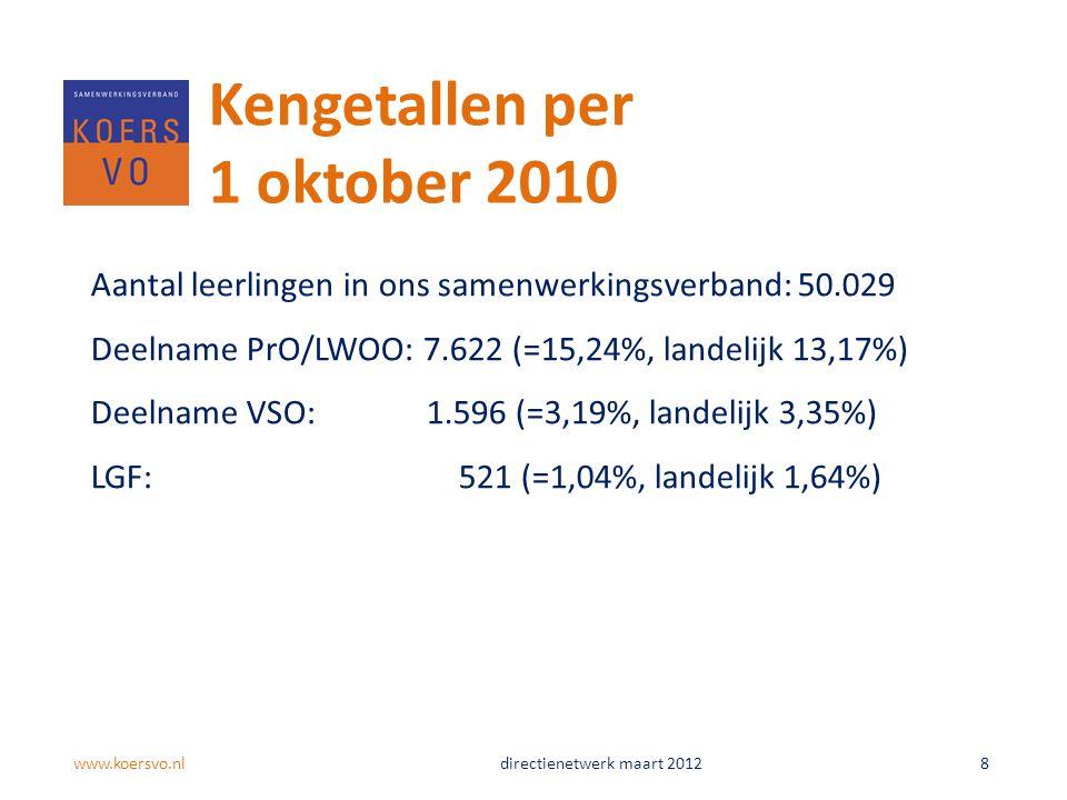 Aantal leerlingen in ons samenwerkingsverband: 50.029 Deelname PrO/LWOO: 7.622 (=15,24%, landelijk 13,17%) Deelname VSO: 1.596 (=3,19%, landelijk 3,35%) LGF: 521 (=1,04%, landelijk 1,64%) Kengetallen per 1 oktober 2010 www.koersvo.nldirectienetwerk maart 2012 8