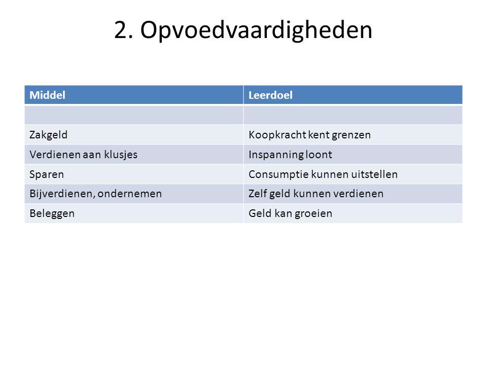 2. Opvoedvaardigheden MiddelLeerdoel ZakgeldKoopkracht kent grenzen Verdienen aan klusjesInspanning loont SparenConsumptie kunnen uitstellen Bijverdie