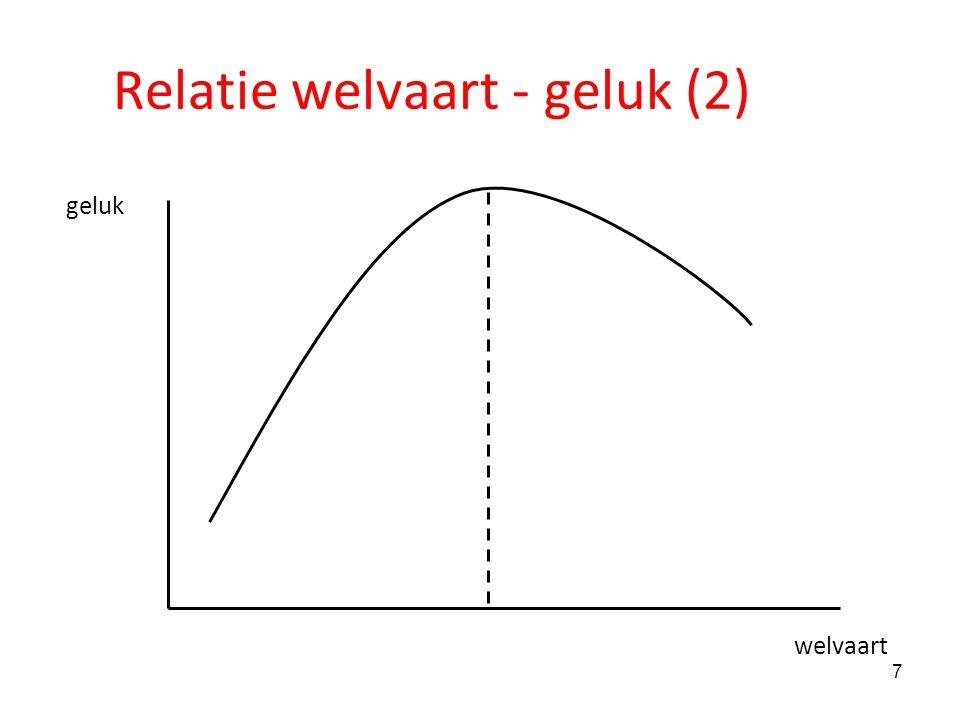 8 Relatie geluk en welvaart Verschillen tussen landen.