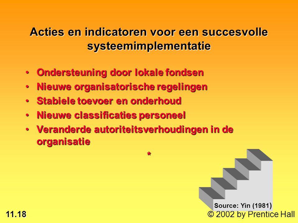 11.18 Acties en indicatoren voor een succesvolle systeemimplementatie Ondersteuning door lokale fondsenOndersteuning door lokale fondsen Nieuwe organi