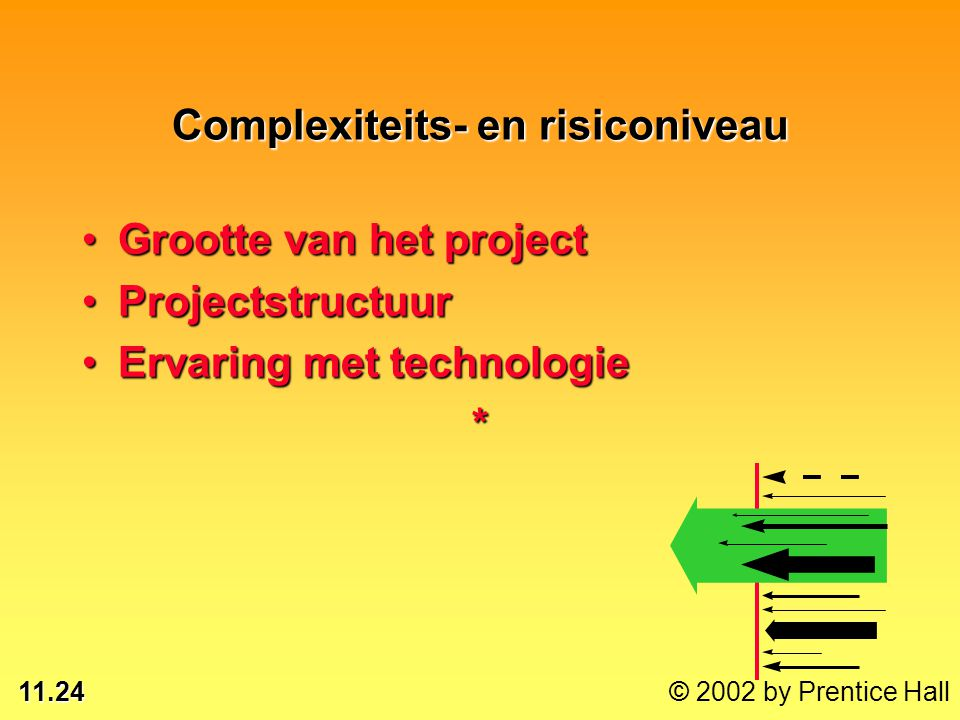11.24 © 2002 by Prentice Hall Complexiteits- en risiconiveau Grootte van het projectGrootte van het project ProjectstructuurProjectstructuur Ervaring
