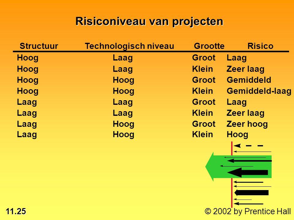 11.25 © 2002 by Prentice Hall Risiconiveau van projecten Laag Hoog KleinHoog Laag Hoog GrootZeer hoog Laag KleinZeer laag Laag GrootLaag Hoog KleinGem