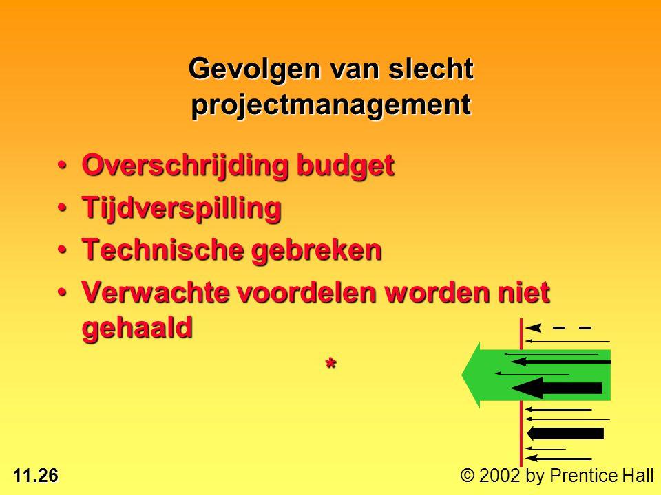 11.26 © 2002 by Prentice Hall Gevolgen van slecht projectmanagement Overschrijding budgetOverschrijding budget TijdverspillingTijdverspilling Technisc