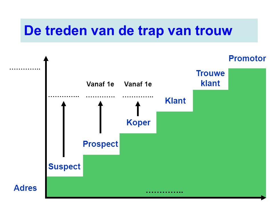 Suspect Prospect Koper Klant Trouwe klant Promotor ………….. Adres Vanaf 1e …………. Vanaf 1e ………….. De treden van de trap van trouw …………..