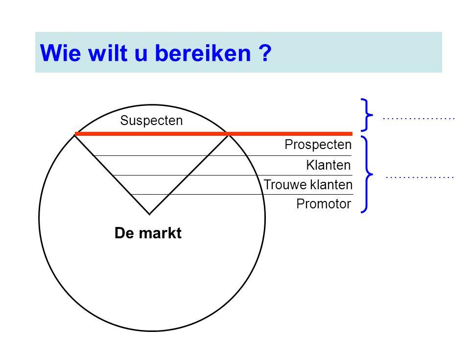 Wie wilt u bereiken ? De markt Suspecten Promotor Trouwe klanten Klanten Prospecten ……………. ……………..