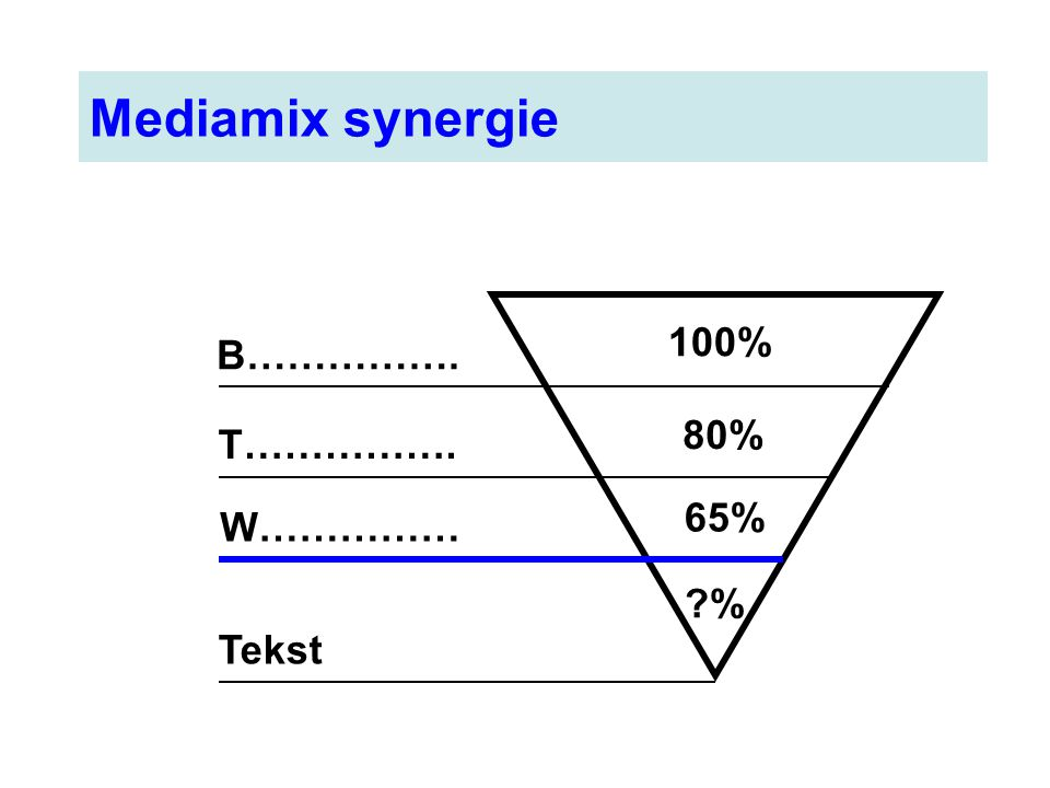 Mediamix synergie B……………. T……………. W…………… Tekst 100% 80% 65% ?%