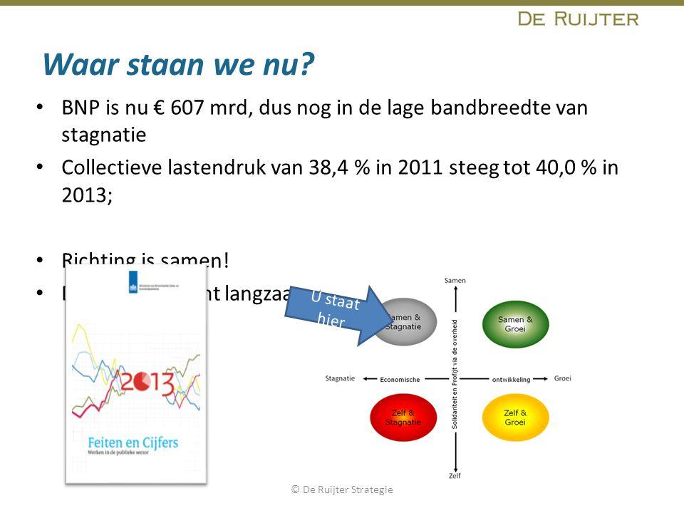 Waar staan we nu? BNP is nu € 607 mrd, dus nog in de lage bandbreedte van stagnatie Collectieve lastendruk van 38,4 % in 2011 steeg tot 40,0 % in 2013