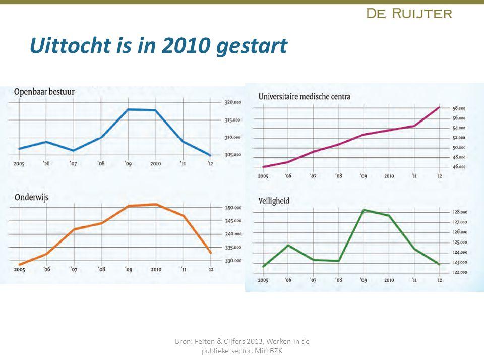 Uittocht is in 2010 gestart Bron: Feiten & Cijfers 2013, Werken in de publieke sector, Min BZK
