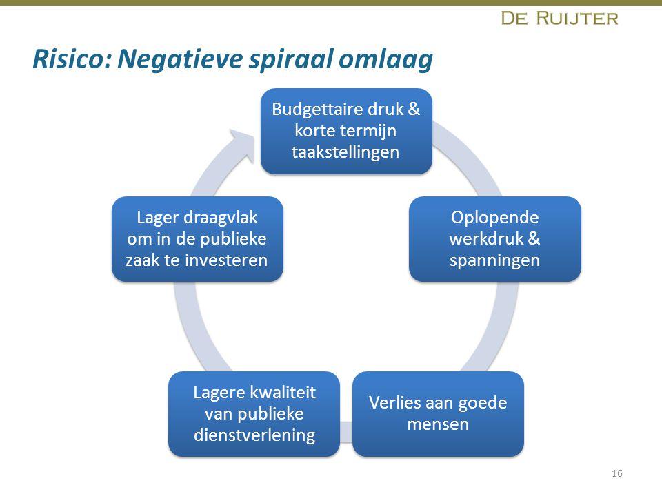 Risico: Negatieve spiraal omlaag 16 Budgettaire druk & korte termijn taakstellingen Oplopende werkdruk & spanningen Verlies aan goede mensen Lagere kw