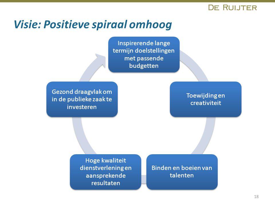Visie: Positieve spiraal omhoog 18 Inspirerende lange termijn doelstellingen met passende budgetten Toewijding en creativiteit Binden en boeien van ta