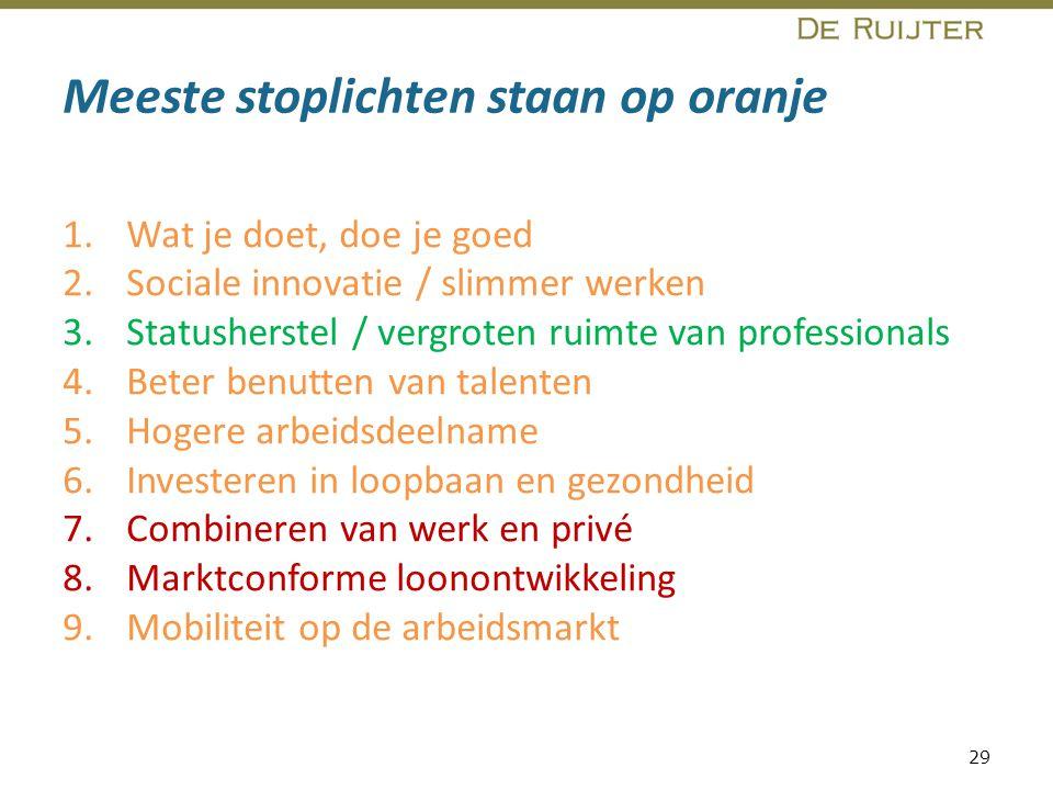 Meeste stoplichten staan op oranje 1.Wat je doet, doe je goed 2.Sociale innovatie / slimmer werken 3.Statusherstel / vergroten ruimte van professional