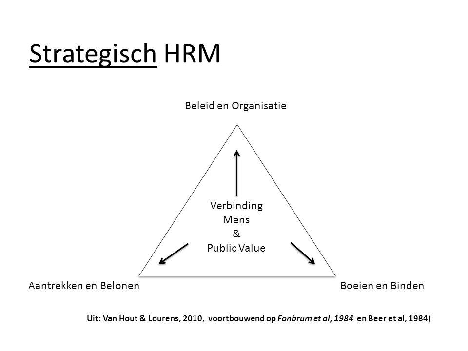 Strategisch HRM Beleid en Organisatie Boeien en BindenAantrekken en Belonen Verbinding Mens & Public Value Uit: Van Hout & Lourens, 2010, voortbouwend