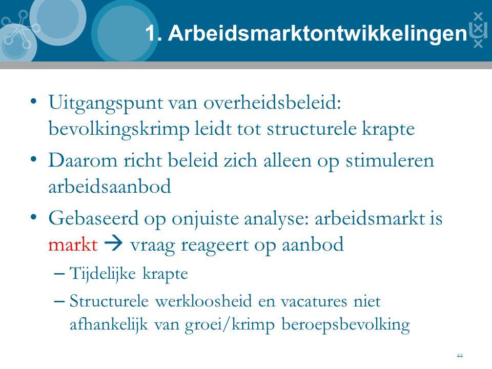 1. Arbeidsmarktontwikkelingen 44 Uitgangspunt van overheidsbeleid: bevolkingskrimp leidt tot structurele krapte Daarom richt beleid zich alleen op sti