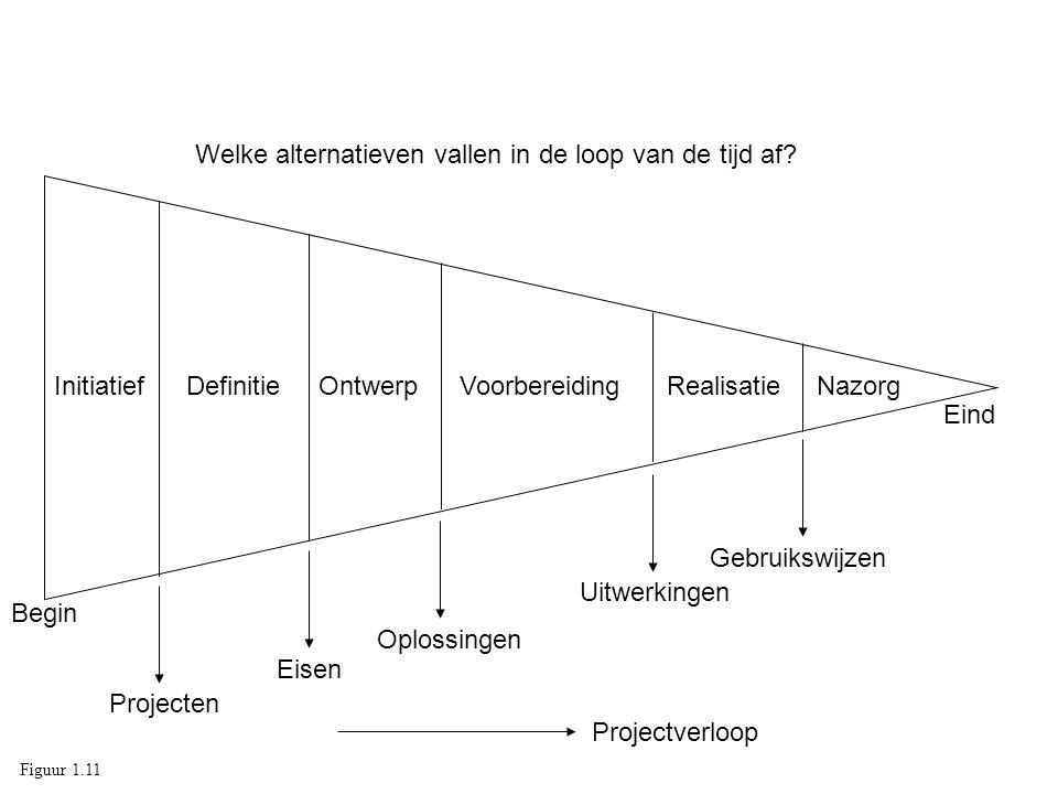 InitiatiefDefinitieOntwerpVoorbereidingRealisatieNazorg Projecten Eisen Oplossingen Gebruikswijzen Welke alternatieven vallen in de loop van de tijd a