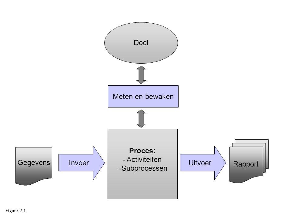 UitvoerInvoer Proces: - Activiteiten - Subprocessen Meten en bewaken Doel Rapport Gegevens Figuur 2 1