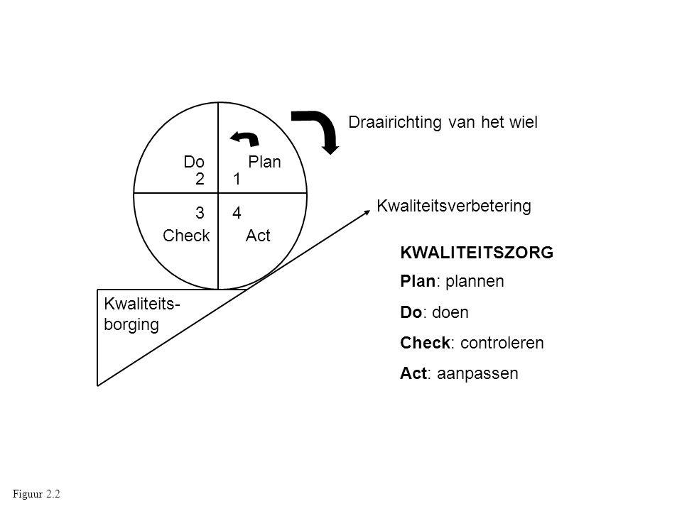 Kwaliteits- borging Kwaliteitsverbetering Plan: plannen Do: doen Check: controleren Act: aanpassen Do 3 CheckAct KWALITEITSZORG 12 Plan 4 Draairichtin