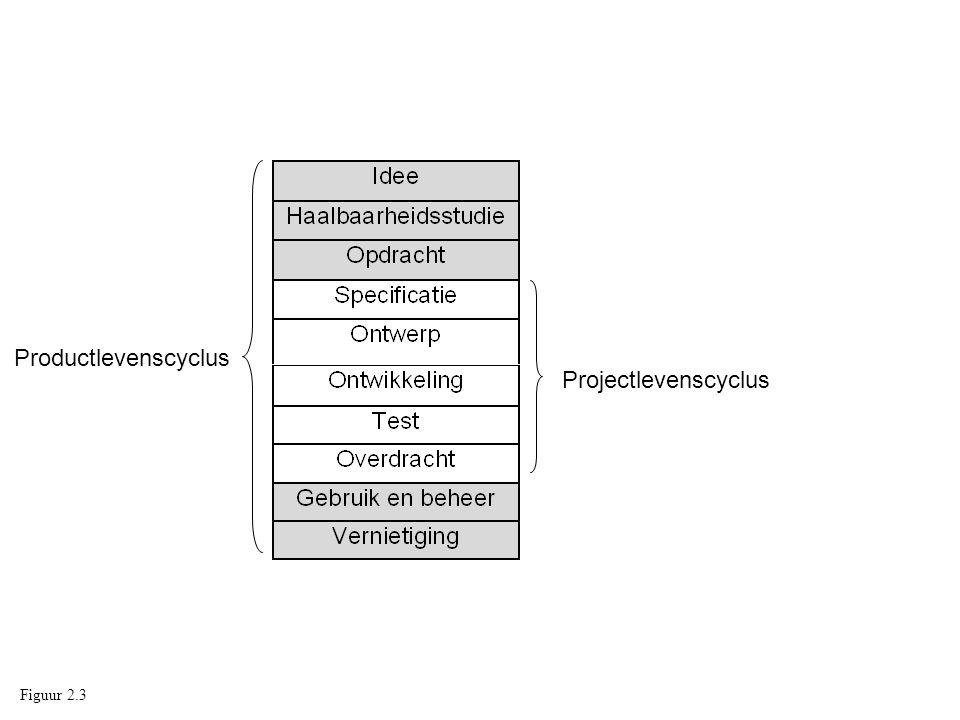 Projectlevenscyclus Productlevenscyclus Figuur 2.3