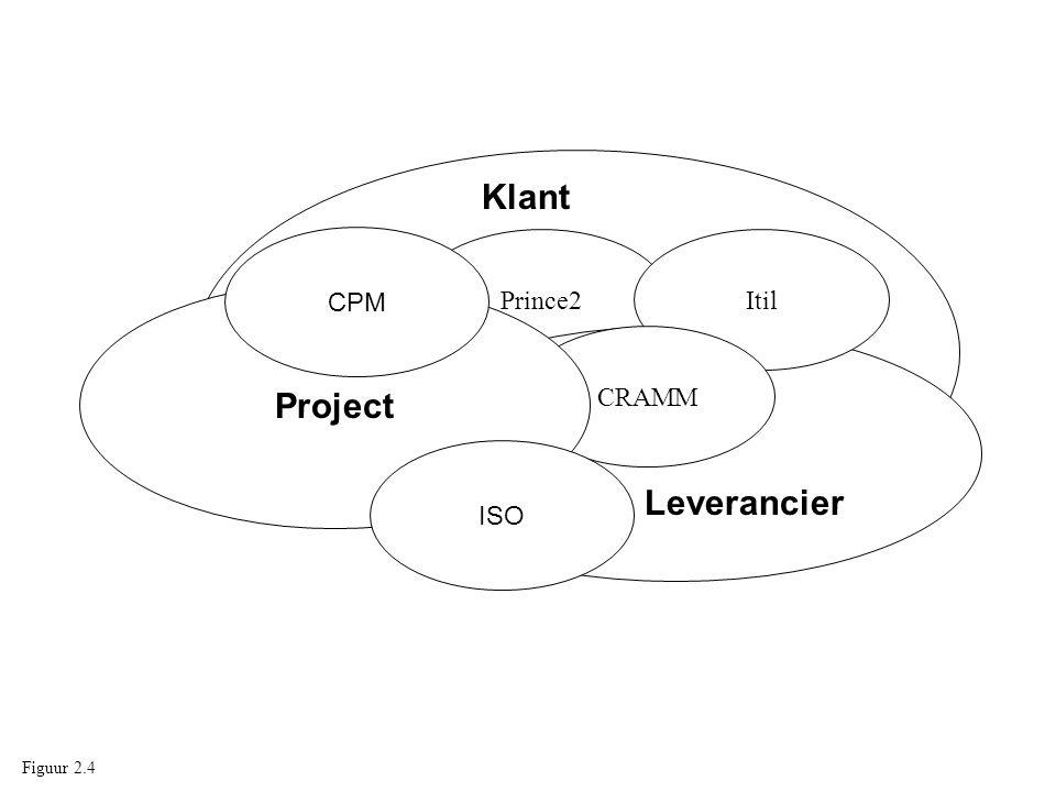 Prince2Itil CRAMM Project Klant ISO CPM Leverancier Figuur 2.4