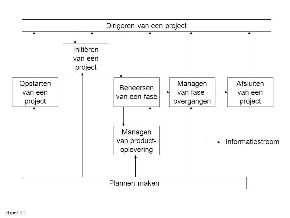 Dirigeren van een project Plannen maken Opstarten van een project Initiëren van een project Beheersen van een fase Managen van product- oplevering Man