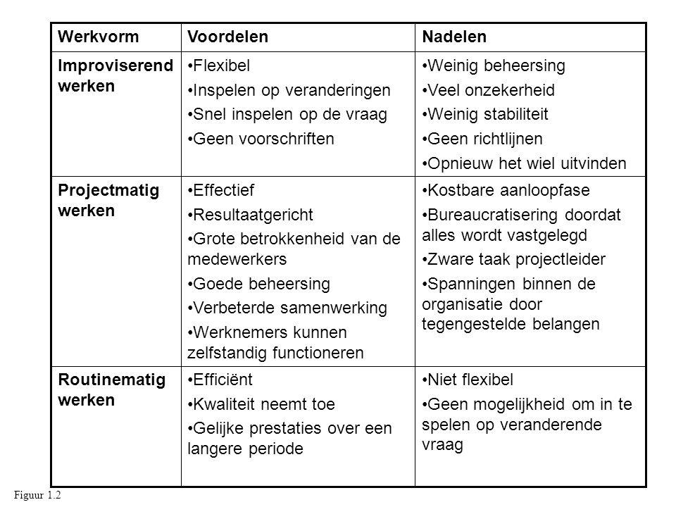 1 Identificatie 2 Analyse 3 Maatregelen 4 Selectie Risico- analyse Risico- management 5 Inplementatie 6 Bewaking Figuur 8.10