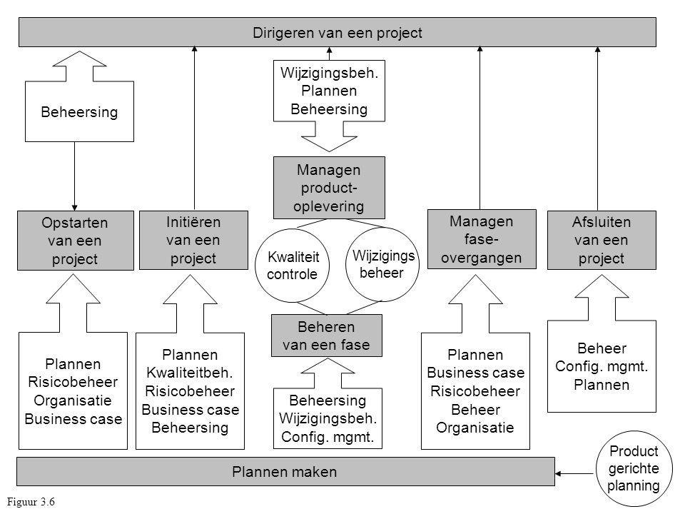 Dirigeren van een project Plannen maken Opstarten van een project Initiëren van een project Beheren van een fase Managen product- oplevering Afsluiten