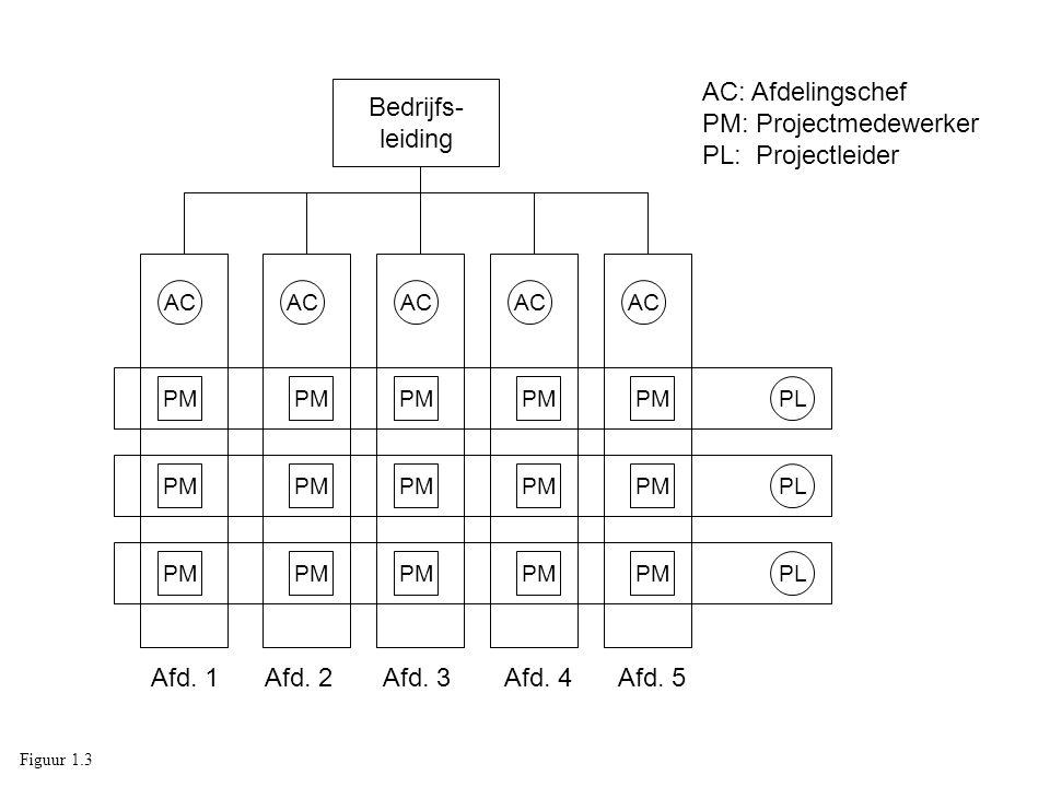 BF5 Managen van faseovergangen: Maak een overzicht van de voortgang van de huidige fase Maak een planning voor de volgende fase of maak een afwijkingsplan Werk het projectplan bij Controleer of de business case is gewijzigd Controleer of de risico's zijn gewijzigd Maak een rapportage voor de stuurgroep DP3 BF8 Figuur 11.2