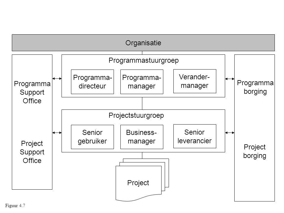 Organisatie Programma- manager Verander- manager Programmastuurgroep Programma- directeur Business- manager Senior leverancier Projectstuurgroep Senio