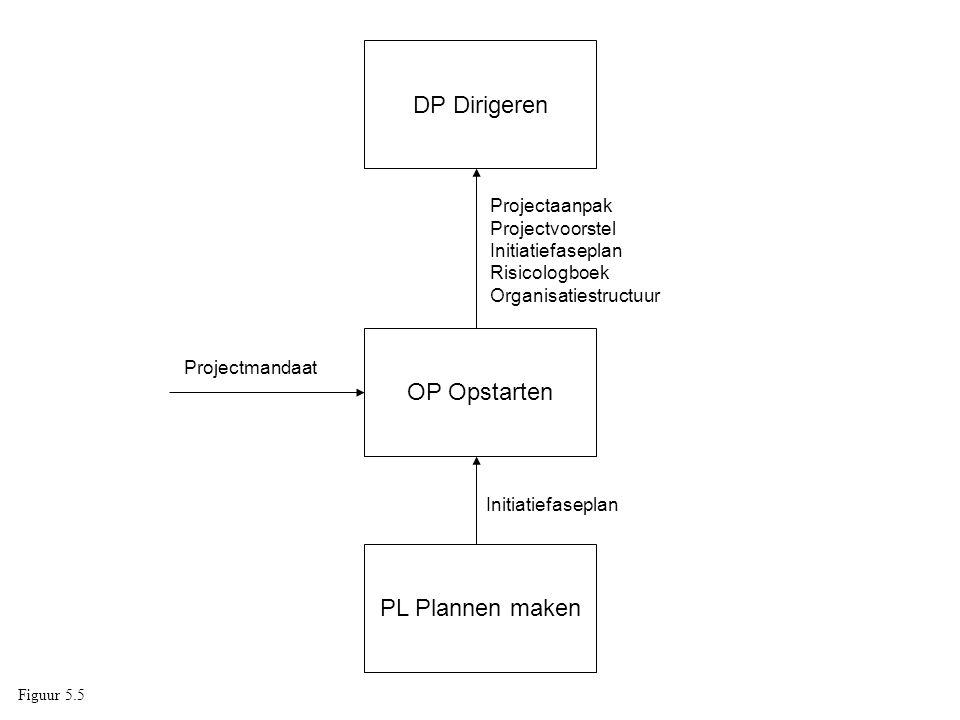 DP Dirigeren OP Opstarten PL Plannen maken Projectaanpak Projectvoorstel Initiatiefaseplan Risicologboek Organisatiestructuur Initiatiefaseplan Projec