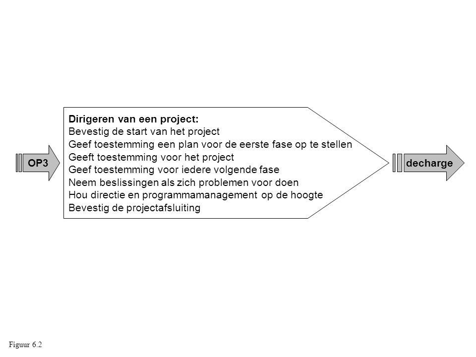 OP3 Dirigeren van een project: Bevestig de start van het project Geef toestemming een plan voor de eerste fase op te stellen Geeft toestemming voor he