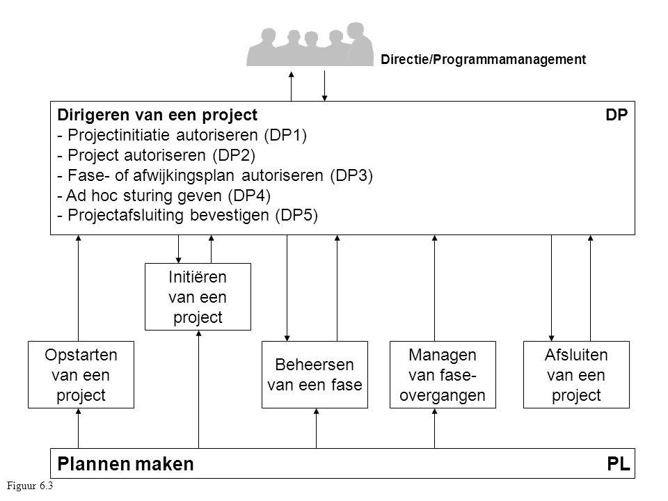 Plannen maken PL Dirigeren van een project DP - Projectinitiatie autoriseren (DP1) - Project autoriseren (DP2) - Fase- of afwijkingsplan autoriseren (
