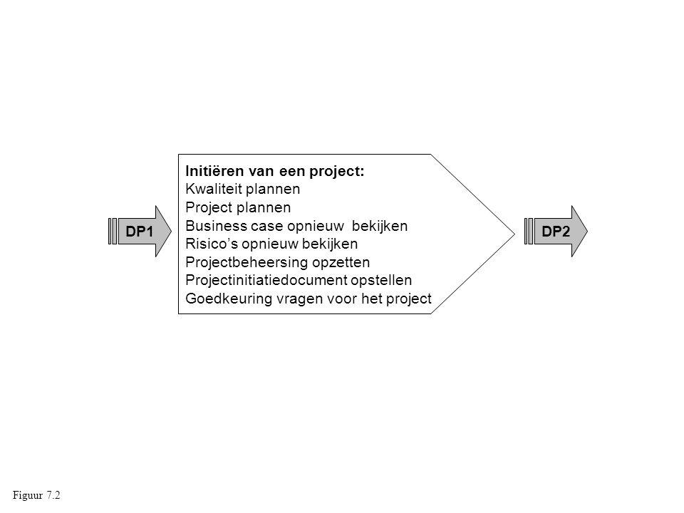 DP1 Initiëren van een project: Kwaliteit plannen Project plannen Business case opnieuw bekijken Risico's opnieuw bekijken Projectbeheersing opzetten P