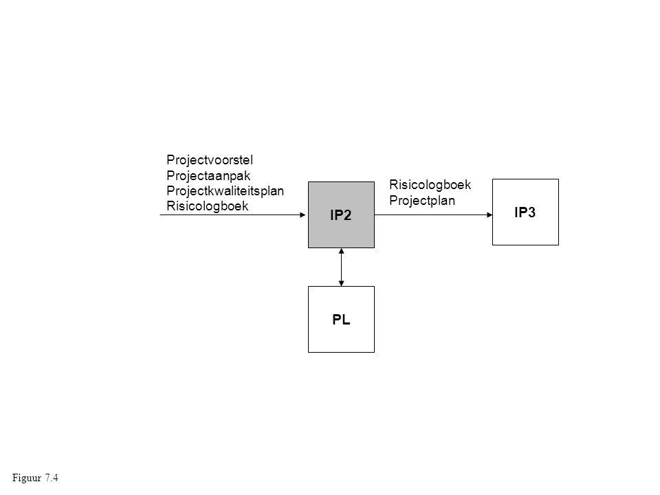 IP2 IP3 PL Risicologboek Projectplan Projectvoorstel Projectaanpak Projectkwaliteitsplan Risicologboek Figuur 7.4