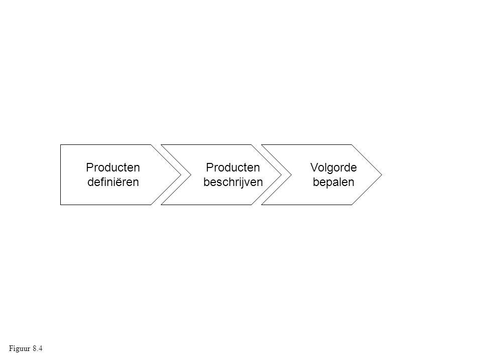 Producten definiëren Producten beschrijven Volgorde bepalen Figuur 8.4