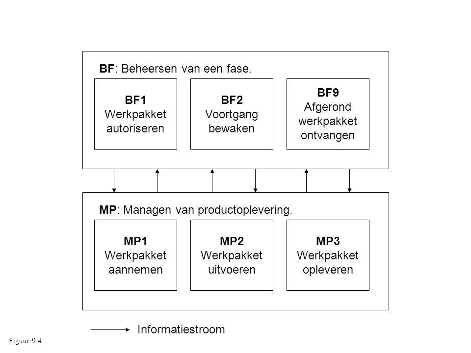 BF1 Werkpakket autoriseren BF2 Voortgang bewaken BF9 Afgerond werkpakket ontvangen BF: Beheersen van een fase. MP1 Werkpakket aannemen MP2 Werkpakket