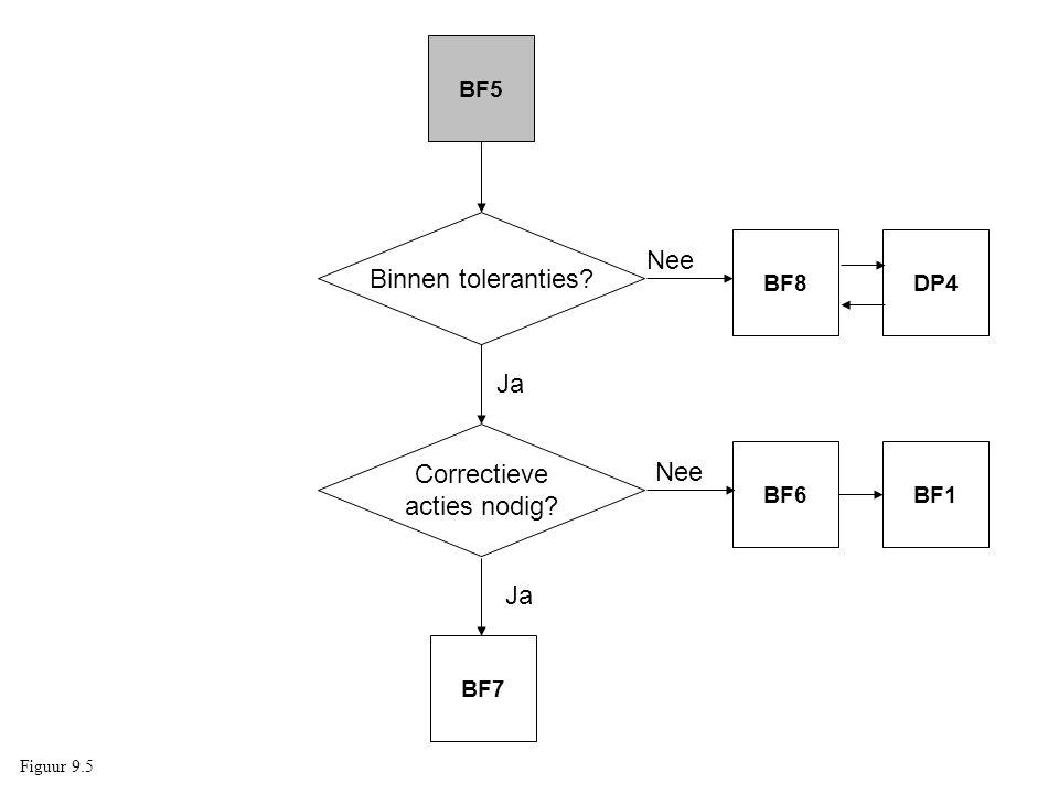BF5 BF1BF6 Binnen toleranties? Correctieve acties nodig? Nee Ja BF7 Nee BF8DP4 Figuur 9.5