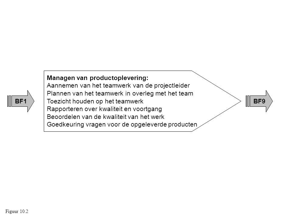 BF1 Managen van productoplevering: Aannemen van het teamwerk van de projectleider Plannen van het teamwerk in overleg met het team Toezicht houden op