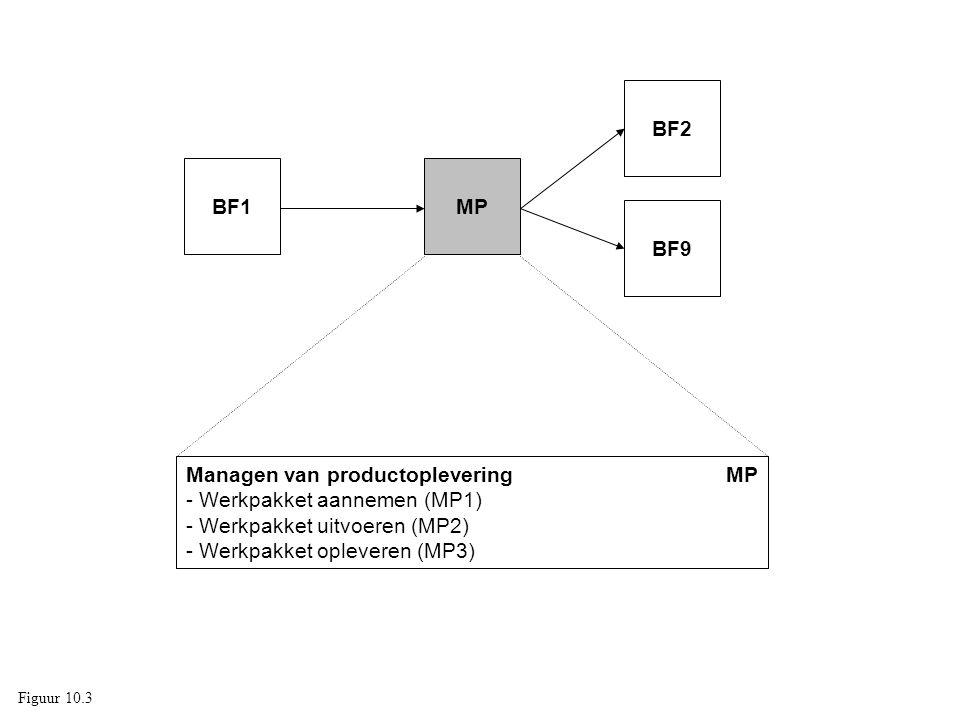 Managen van productoplevering MP - Werkpakket aannemen (MP1) - Werkpakket uitvoeren (MP2) - Werkpakket opleveren (MP3) MP BF2 BF1 BF9 Figuur 10.3