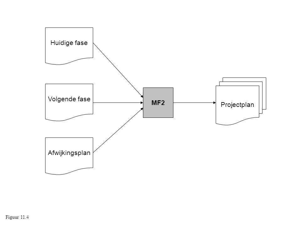 MF2 Projectplan Huidige fase Volgende fase Afwijkingsplan Figuur 11.4