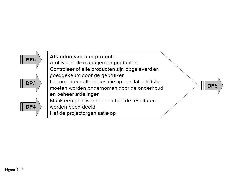 DP3 Afsluiten van een project: Archiveer alle managementproducten Controleer of alle producten zijn opgeleverd en goedgekeurd door de gebruiker Docume