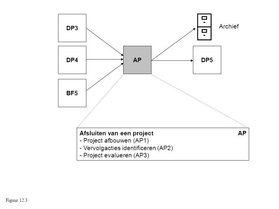 Afsluiten van een project AP - Project afbouwen (AP1) - Vervolgacties identificeren (AP2) - Project evalueren (AP3) APDP5DP4 DP3 BF5  Archief Figuur
