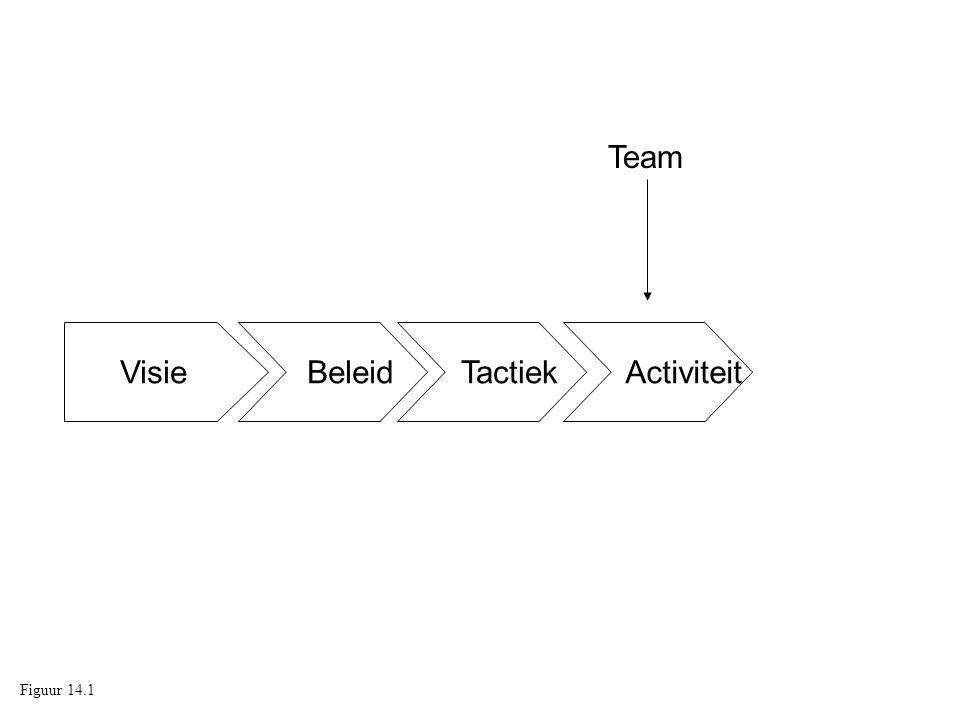 Visie Beleid Tactiek Activiteit Team Figuur 14.1