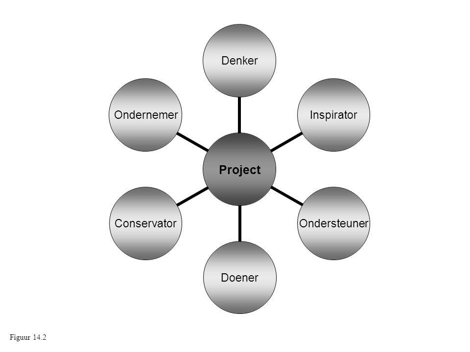 Project DenkerInspiratorOndersteunerDoenerConservatorOndernemer Figuur 14.2