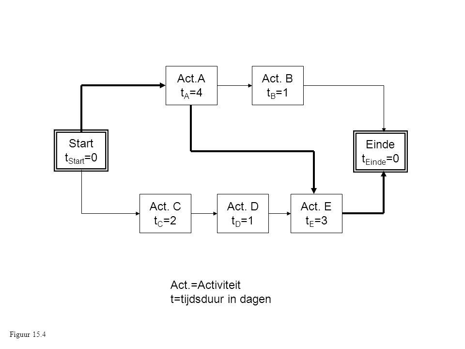 Start t Start =0 Einde t Einde =0 Act. C t C =2 Act. D t D =1 Act. E t E =3 Act.A t A =4 Act. B t B =1 Act.=Activiteit t=tijdsduur in dagen Figuur 15.