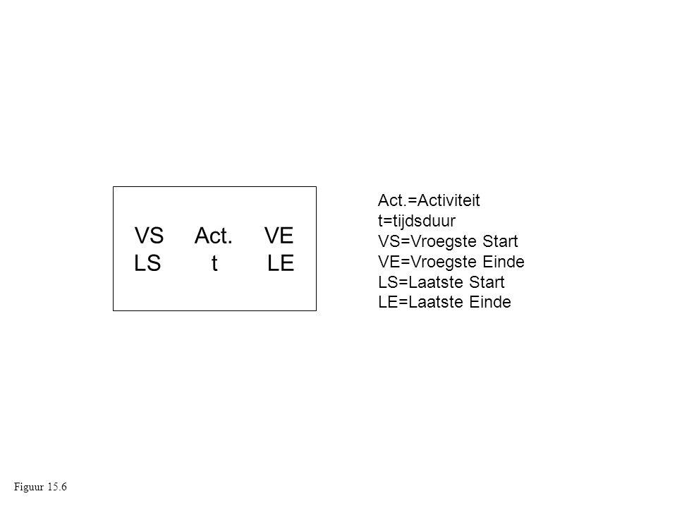 VS Act. VE LS t LE Act.=Activiteit t=tijdsduur VS=Vroegste Start VE=Vroegste Einde LS=Laatste Start LE=Laatste Einde Figuur 15.6