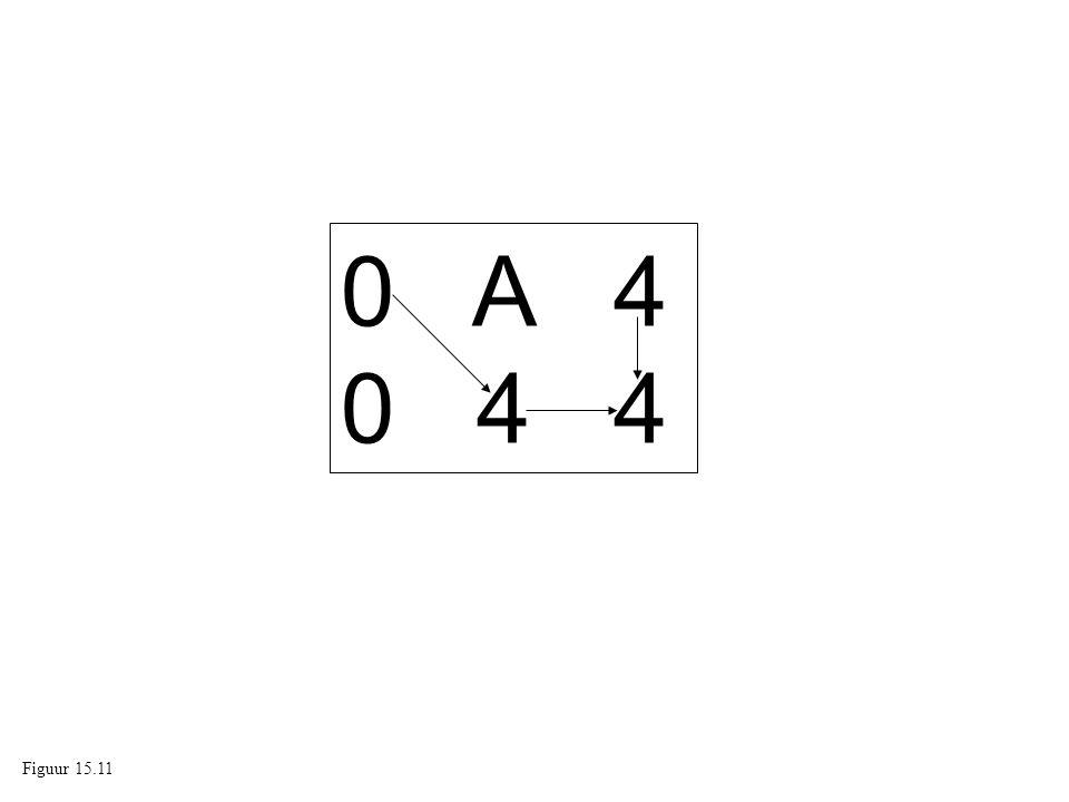 0 A 4 0 4 4 Figuur 15.11