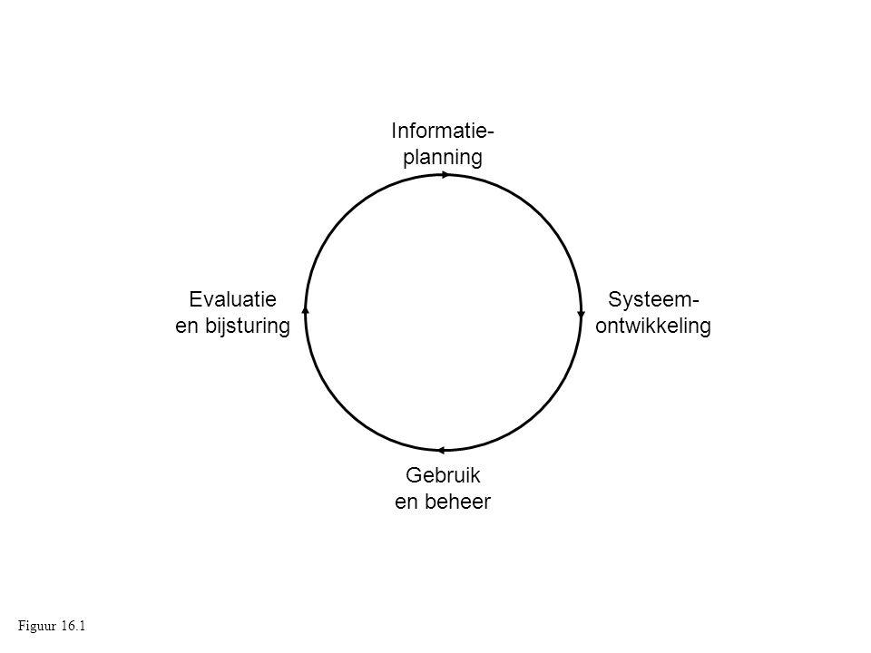 Gebruik en beheer Evaluatie en bijsturing Informatie- planning Systeem- ontwikkeling Figuur 16.1
