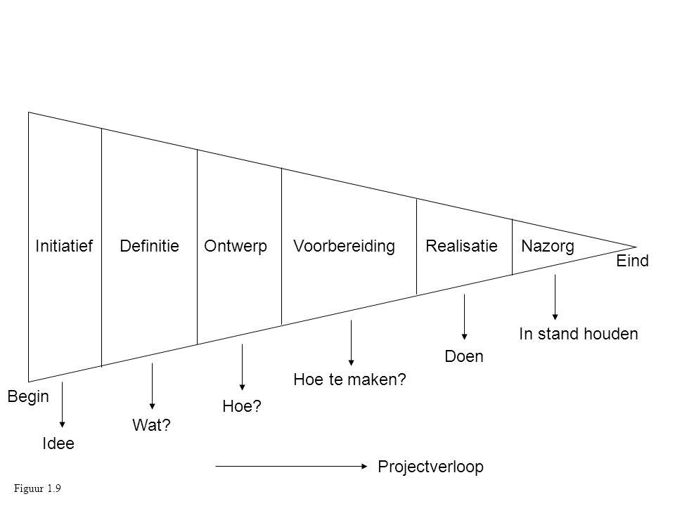 InitiatiefDefinitieOntwerpVoorbereidingRealisatieNazorg Idee Wat? Hoe? Hoe te maken? Doen In stand houden Projectverloop Begin Eind Figuur 1.9