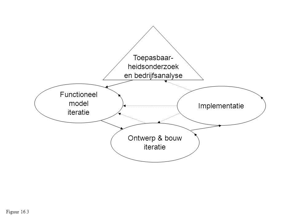 Functioneel model iteratie Ontwerp & bouw iteratie Implementatie Toepasbaar- heidsonderzoek en bedrijfsanalyse Figuur 16.3